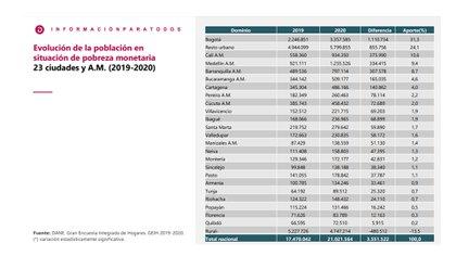 Información Pobreza monetaria nacional y departamental 2020. DANE