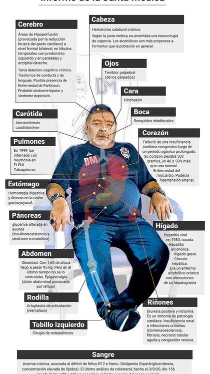 El cuerpo de Diego y su historia clínica según información de la junta.